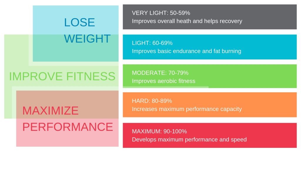 Heart Rate Zones and Goals